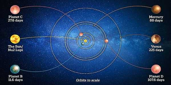 A-Unique-Exoplanet-has-been-Discovered-by-Satellite-CHEOPS-1