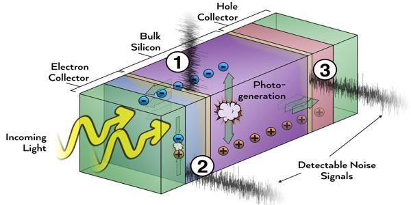 Making-Better-Solar-Cells-by-Cutting-through-the-Noise-1