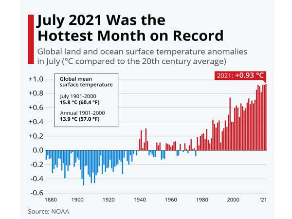 Officially-July-2021-was-the-Warmest-Month-on-Record-1