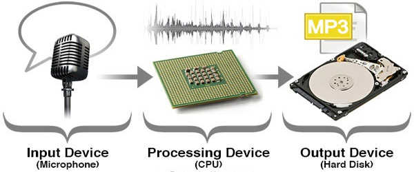 Scientists-Developed-a-New-Type-of-Memory-that-Increasingly-Sophisticated-Field-of-AI-1