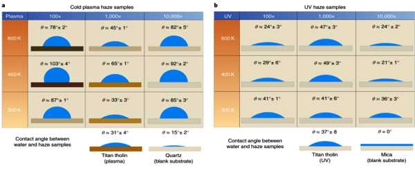 The-Properties-of-Aerosol-particles-Determine-the-Haziness-of-Exoplanet-Atmospheres-1