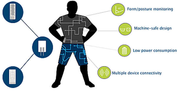 Wearable Electronics Printed on Flexible Substrates for Smart Device Applications