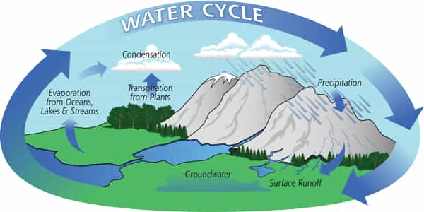 Global-Warming-is-slowed-by-an-Intensified-Water-Cycle-1