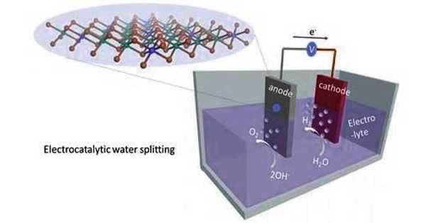 Producing Electrolytic Hydrogen at a Lower Cost