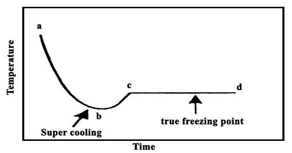 temperature-during-cooling-1